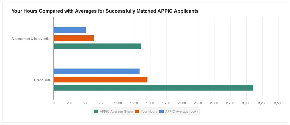 Successfully Matched APPIC Applicants Graph