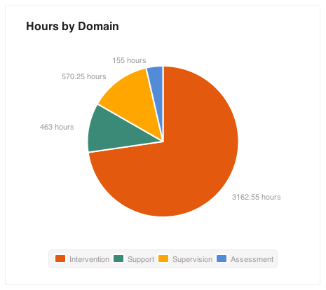 Hours By Domain Graph